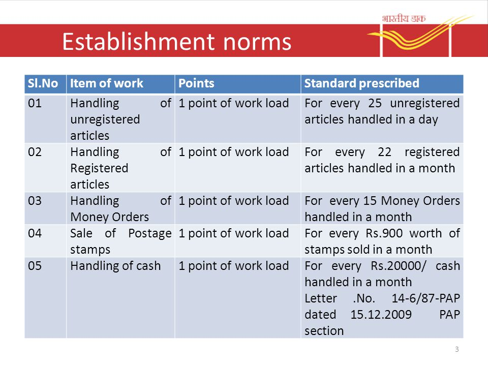 Establishment norms 3 Sl.NoItem of workPointsStandard prescribed 01Handling of unregistered articles 1 point of work loadFor every 25 unregistered articles handled in a day 02Handling of Registered articles 1 point of work loadFor every 22 registered articles handled in a month 03Handling of Money Orders 1 point of work loadFor every 15 Money Orders handled in a month 04Sale of Postage stamps 1 point of work loadFor every Rs.900 worth of stamps sold in a month 05Handling of cash1 point of work loadFor every Rs.20000/ cash handled in a month Letter.No.