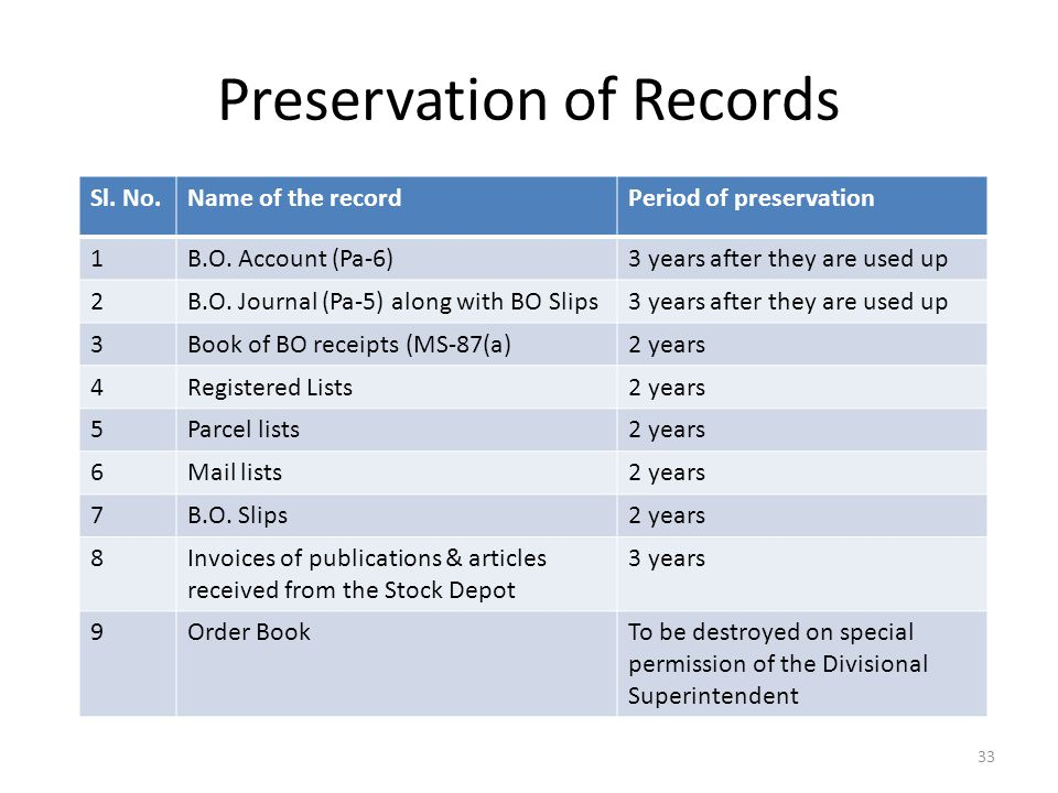Preservation of Records Sl.No.Name of the recordPeriod of preservation 1B.O.