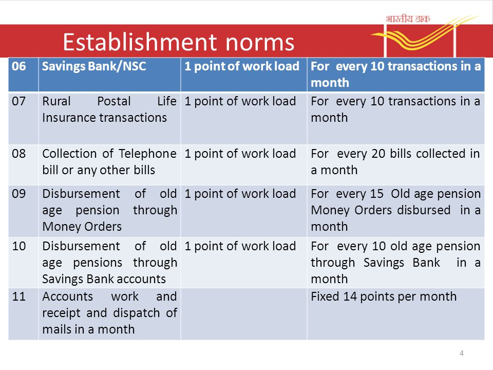 Establishment norms 4 06Savings Bank/NSC1 point of work loadFor every 10 transactions in a month 07Rural Postal Life Insurance transactions 1 point of