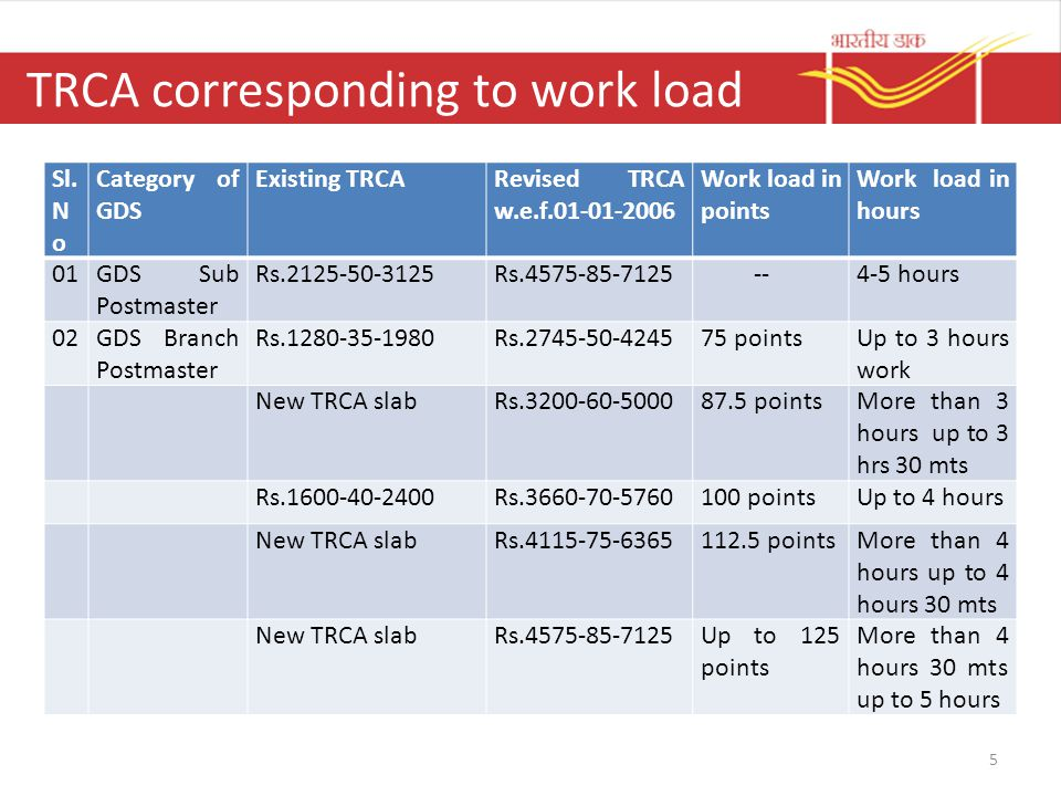 TRCA corresponding to work load 5 Sl. N o Category of GDS Existing TRCARevised TRCA w.e.f.01-01-2006 Work load in points Work load in hours 01GDS Sub