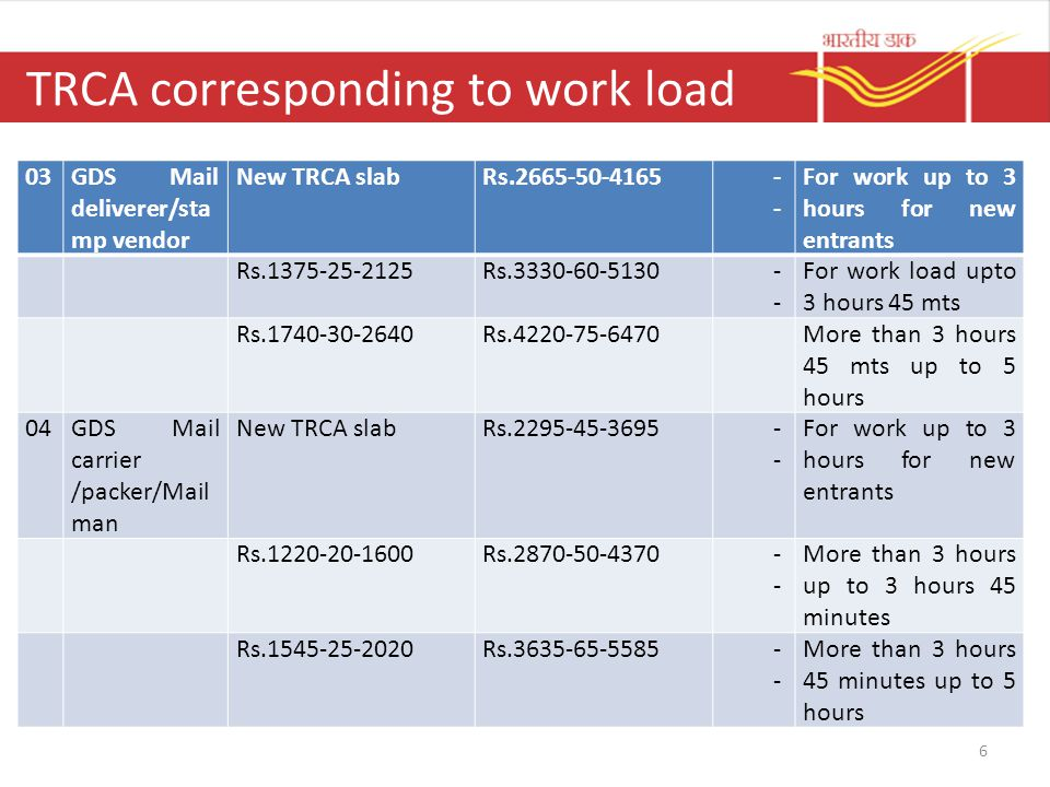 TRCA corresponding to work load 6 03GDS Mail deliverer/sta mp vendor New TRCA slabRs.2665-50-4165- For work up to 3 hours for new entrants Rs.1375-25-2125Rs.3330-60-5130- For work load upto 3 hours 45 mts Rs.1740-30-2640Rs.4220-75-6470More than 3 hours 45 mts up to 5 hours 04GDS Mail carrier /packer/Mail man New TRCA slabRs.2295-45-3695- For work up to 3 hours for new entrants Rs.1220-20-1600Rs.2870-50-4370- More than 3 hours up to 3 hours 45 minutes Rs.1545-25-2020Rs.3635-65-5585- More than 3 hours 45 minutes up to 5 hours
