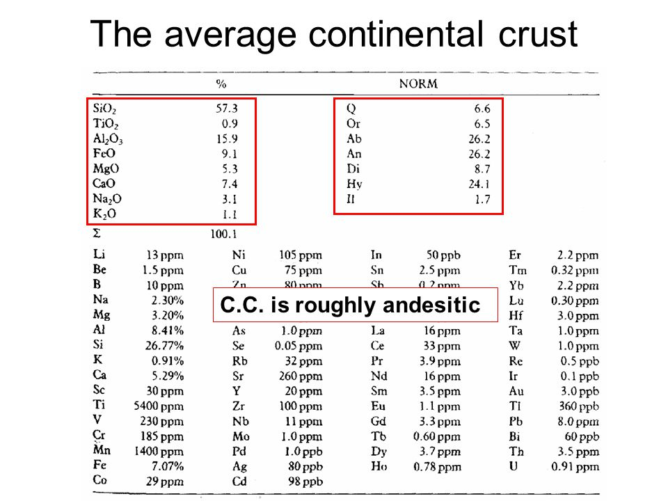 The average continental crust C.C. is roughly andesitic