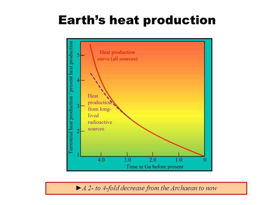 Earth's heat production ►A 2- to 4-fold decrease from the Archaean to now