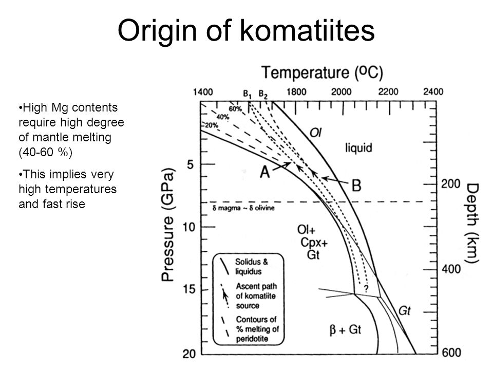 Origin of komatiites High Mg contents require high degree of mantle melting (40-60 %) This implies very high temperatures and fast rise