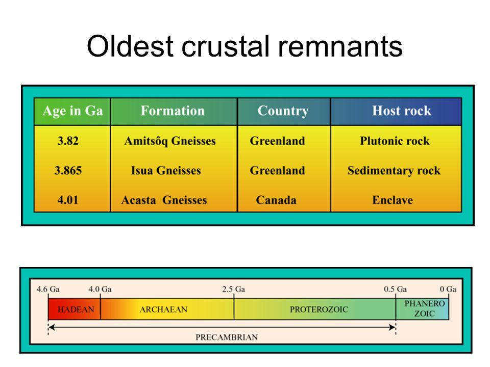 Sanukitoids: petrography Diorites, monzodiorites and granodiorites Lots of microgranular mafic enclaves Qz + Pg + KF + Bt + Hb ± Cpx Ap + Ilm + Sph + Zn