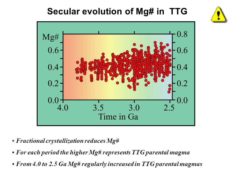 Secular evolution of Mg# in TTG Fractional crystallization reduces Mg# For each period the higher Mg# represents TTG parental magma From 4.0 to 2.5 Ga Mg# regularly increased in TTG parental magmas
