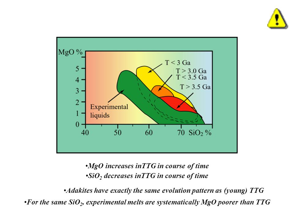 MgO increases inTTG in course of time SiO 2 decreases inTTG in course of time Adakites have exactly the same evolution pattern as (young) TTG For the same SiO 2, experimental melts are systematically MgO poorer than TTG