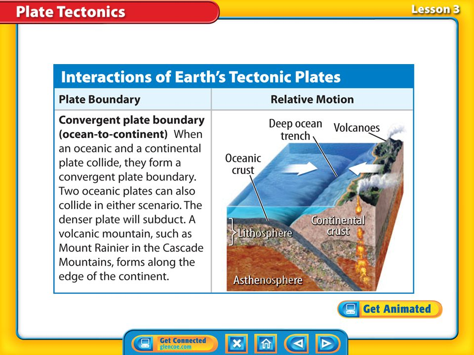 Lesson 3-2 When an oceanic plate and a continental plate collide, the denser oceanic plate subducts under the edge of the continent, creating a deep o