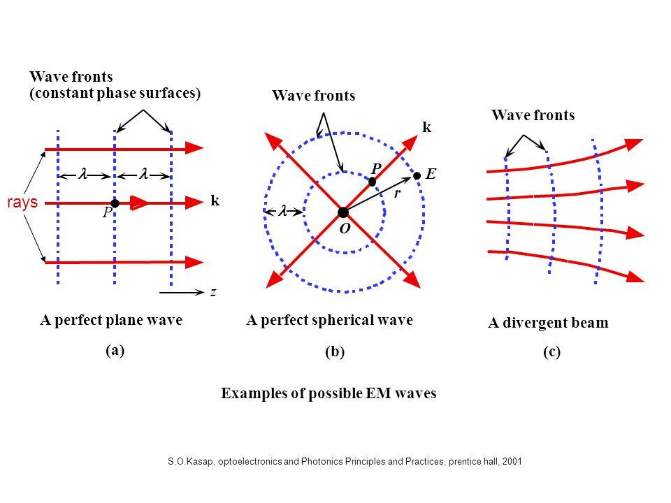 S.O.Kasap, optoelectronics and Photonics Principles and Practices, prentice hall, 2001 rays