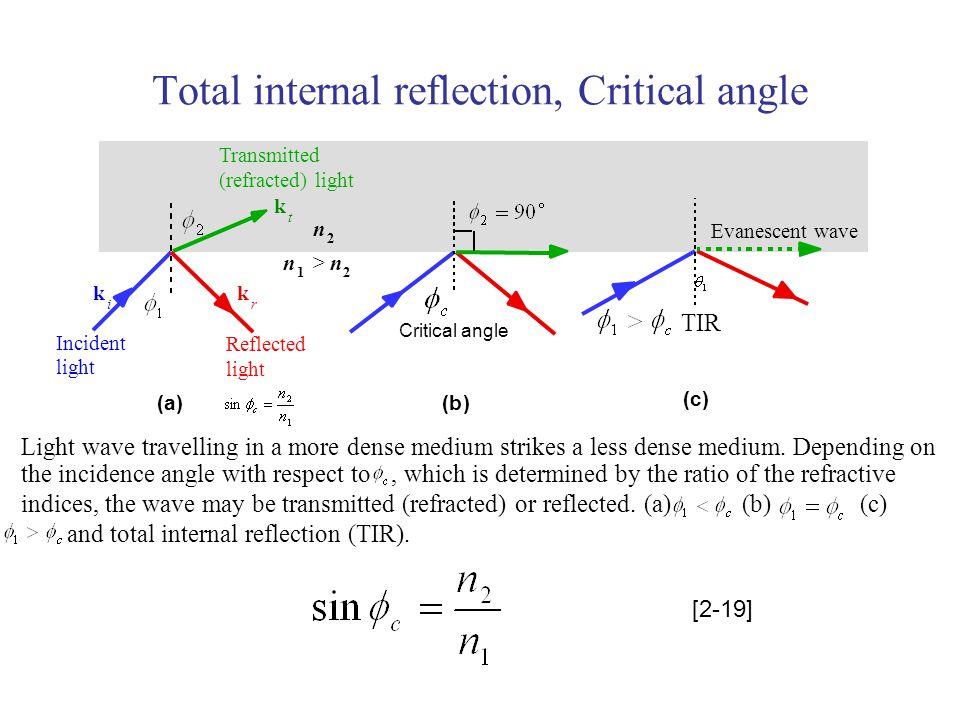 Total internal reflection, Critical angle n 2 n 1 >n 2 Incident light Transmitted (refracted) light Reflected light k t TIR Evanescent wave k i k r (a)(b) (c) Light wave travelling in a more dense medium strikes a less dense medium.