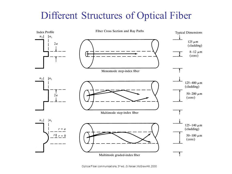 Different Structures of Optical Fiber Optical Fiber communications, 3 rd ed.,G.Keiser,McGrawHill, 2000