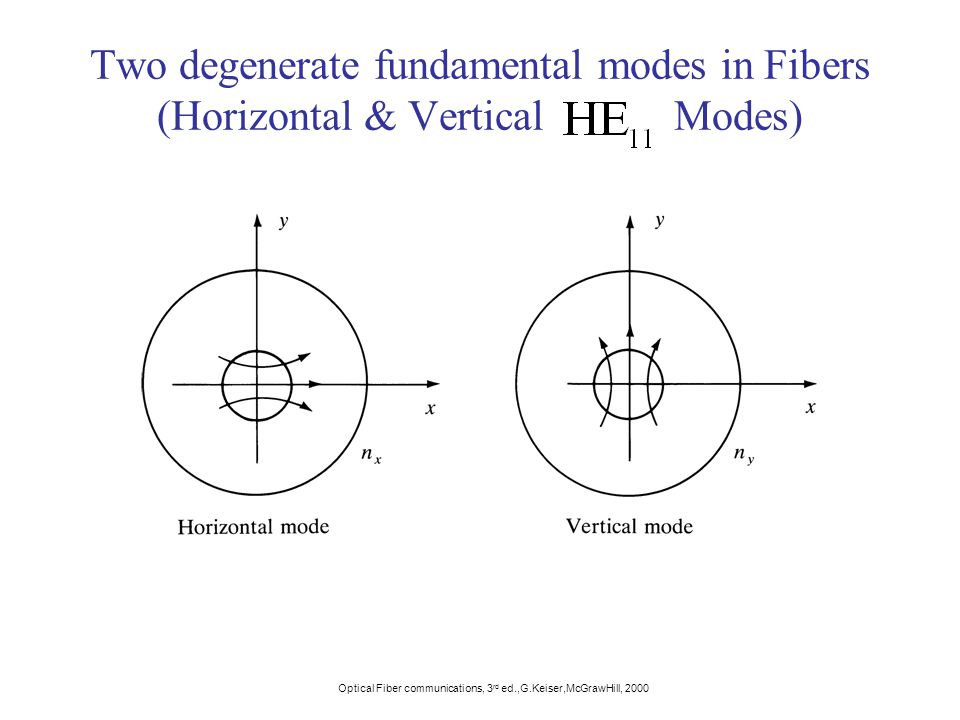 Two degenerate fundamental modes in Fibers (Horizontal & Vertical Modes) Optical Fiber communications, 3 rd ed.,G.Keiser,McGrawHill, 2000