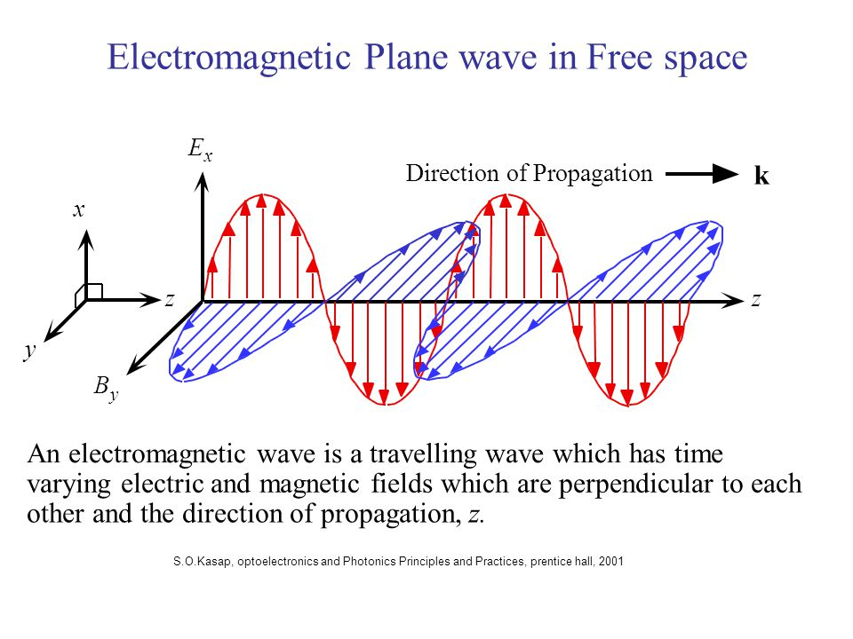 Electromagnetic Plane wave in Free space E x z Direction of Propagation B y z x y k An electromagnetic wave is a travelling wave which has time varying electric and magnetic fields which are perpendicular to each other and the direction of propagation,z.