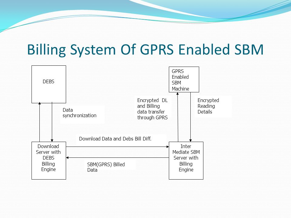 Billing System Of GPRS Enabled SBM GPRS Enabled SBM Machine Inter Mediate SBM Server with Billing Engine Download Server with DEBS Billing Engine Download Data and Debs Bill Diff.