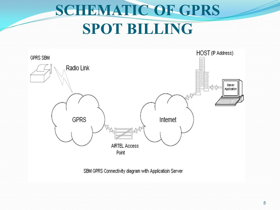 8 SCHEMATIC OF GPRS SPOT BILLING
