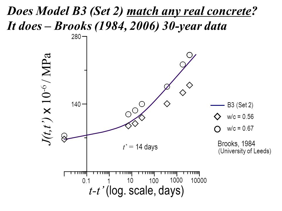Does Model B3 (Set 2) match any real concrete.