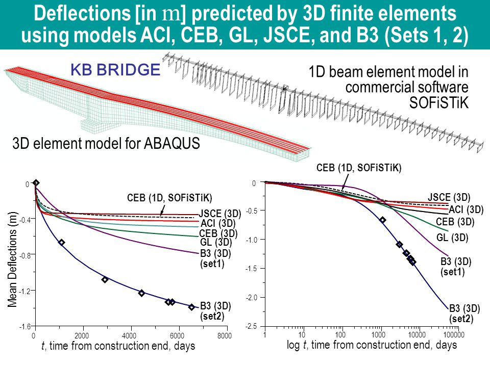 1D beam element model in commercial software SOFiSTiK 3D element model for ABAQUS Fig.