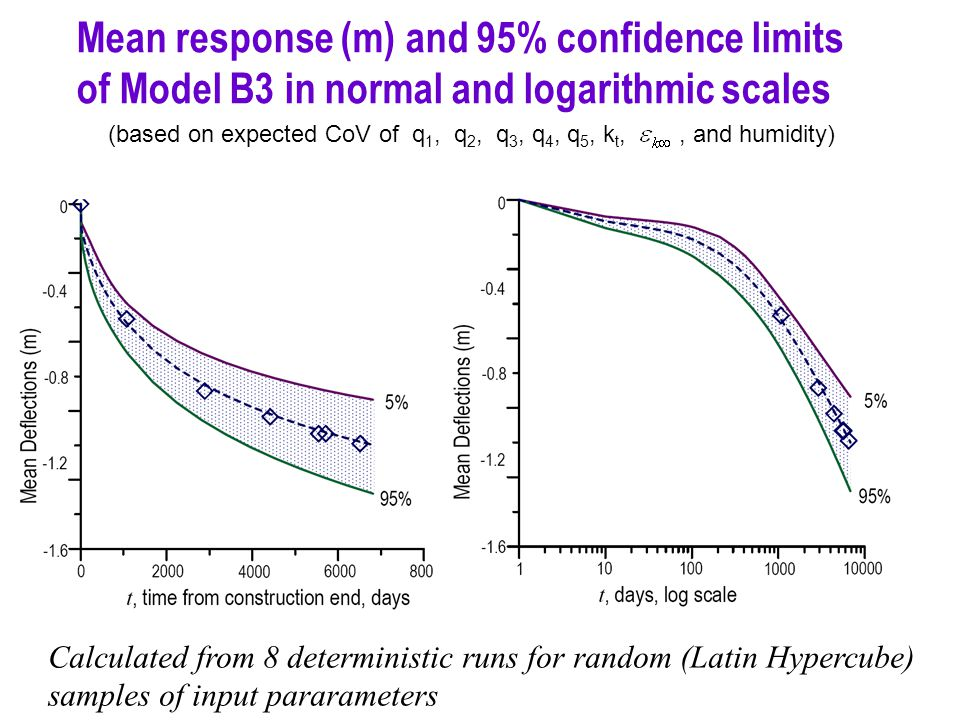 Mean response (m) and 95% confidence limits of Model B3 in normal and logarithmic scales (based on expected CoV of q 1, q 2, q 3, q 4, q 5, k t,, and humidity) Calculated from 8 deterministic runs for random (Latin Hypercube) samples of input pararameters