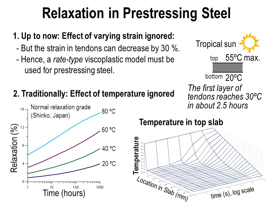 Relaxation in Prestressing Steel 2.