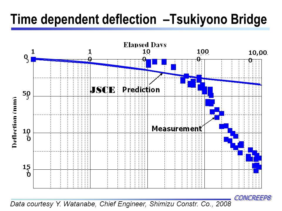Time dependent deflection –Tsukiyono Bridge CONCREEP8CONCREEP8 11010 10 0 100 0 10,00 0 0 50 10 0 15 0 Data courtesy Y.