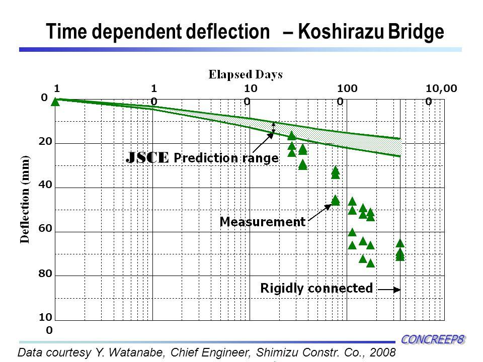 Time dependent deflection – Koshirazu Bridge CONCREEP8CONCREEP8 11010 10 0 100 0 10,00 0 0 20 40 60 80 10 0 Data courtesy Y.