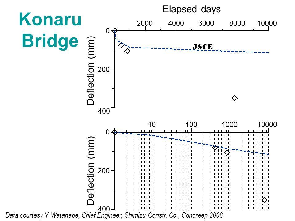 Konaru Bridge 0 200 400 2000 40006000800010000 Elapsed days 0 200 400 10 100100010000 Deflection (mm) Data courtesy Y.