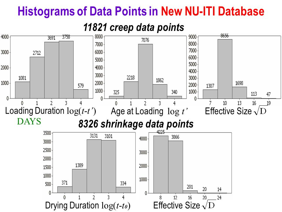 Histograms of Data Points in New NU-ITI Database 11821 creep data points Loading Duration log(t-t') DAYS Effective SizeAge at Loading log t' 8326 shrinkage data points Drying Duration log(t-t 0 ) Effective Size