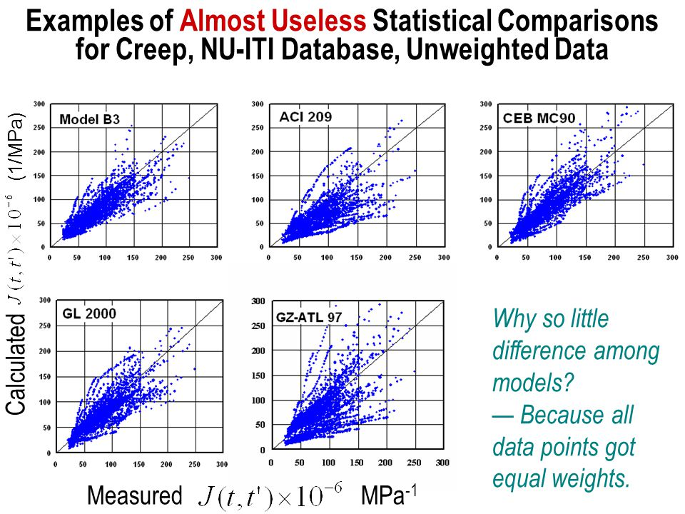 Examples of Almost Useless Statistical Comparisons for Creep, NU-ITI Database, Unweighted Data (1/MPa) Calculated MeasuredMPa -1 Why so little difference among models.