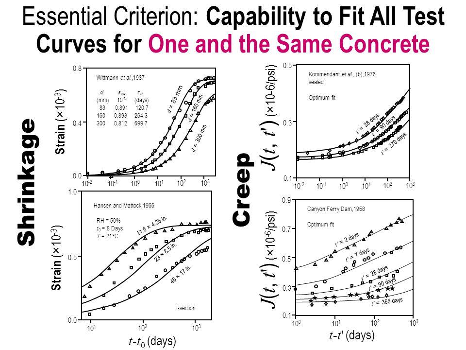 10 -2 Wittmann et al.,1987 d  s∞  sh (mm) 10 -3 (days) 83  0.891 120.7 1600.893 264.3 300 0.812 699.7 d = 83 mm d = 300 mm d = 160 mm Strain (×10 -3 ) 10 -1 10 0 10 1 t-t (days) 0.8 0.0 0.4 10 2 10 3 Hansen and Mattock,1966 RH = 50% t 0 = 8 Days T = 21°C I-section 11.5 × 4.25 in.