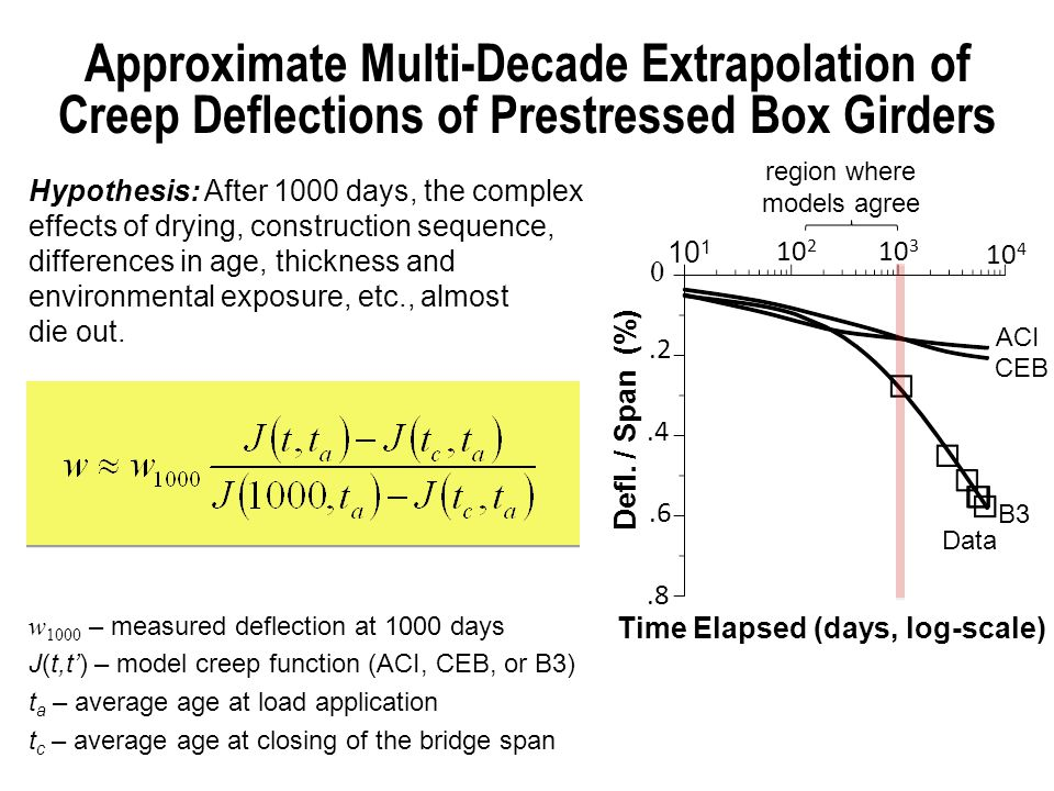 Approximate Multi-Decade Extrapolation of Creep Deflections of Prestressed Box Girders w 1000 – measured deflection at 1000 days J(t,t') – model creep function (ACI, CEB, or B3) t a – average age at load application t c – average age at closing of the bridge span Hypothesis: After 1000 days, the complex effects of drying, construction sequence, differences in age, thickness and environmental exposure, etc., almost die out.