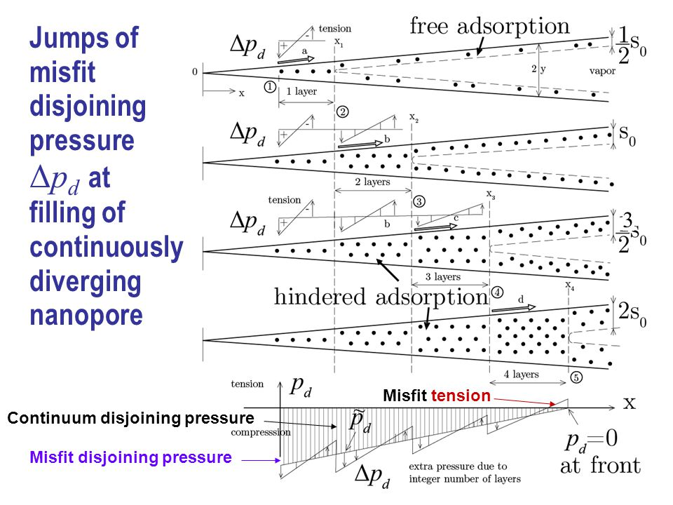 Jumps of misfit disjoining pressure Δp d at filling of continuously diverging nanopore Continuum disjoining pressure Misfit disjoining pressure Misfit