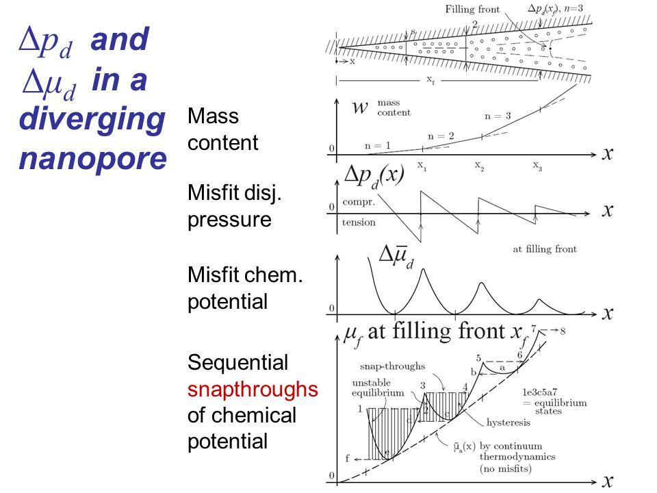 Δp d and in a diverging nanopore Sequential snapthroughs of chemical potential Mass content Misfit disj.