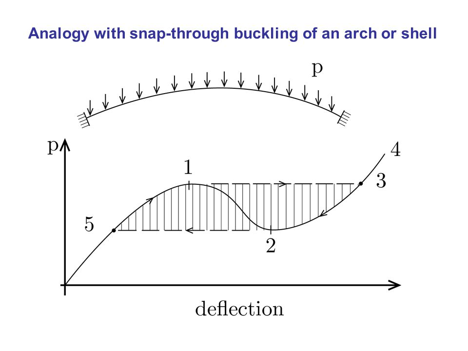Analogy with snap-through buckling of an arch or shell