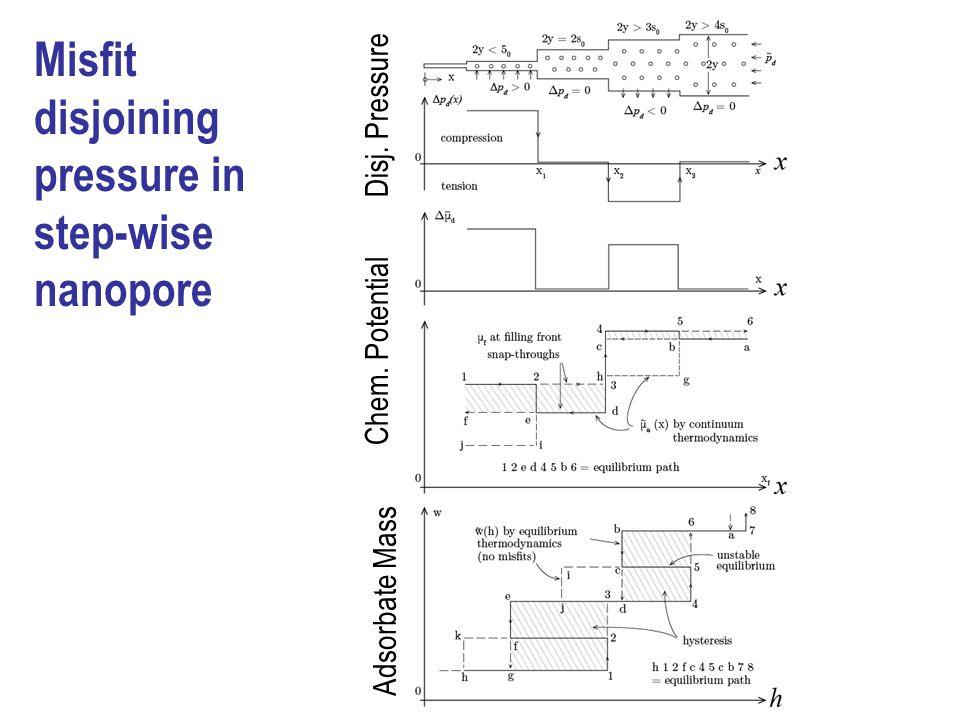 Misfit disjoining pressure in step-wise nanopore Disj. Pressure Chem. Potential Adsorbate Mass