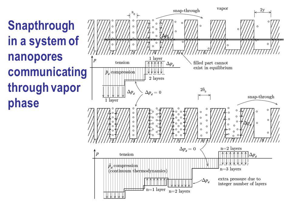 Snapthrough in a system of nanopores communicating through vapor phase