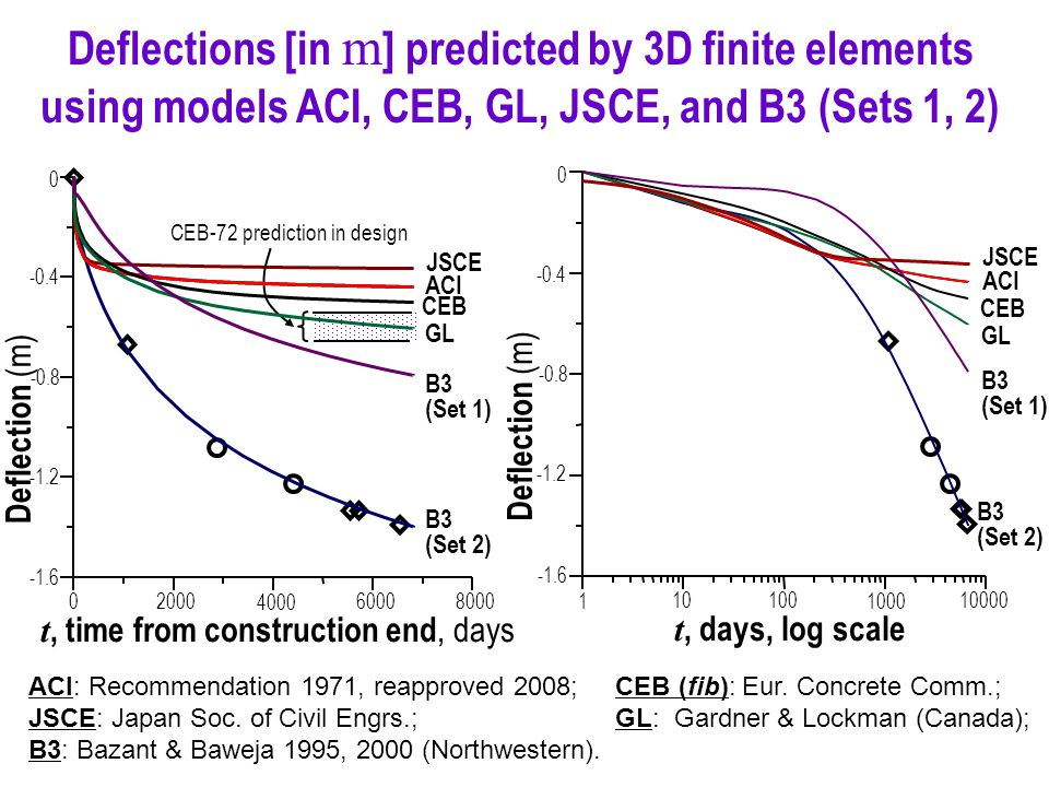 Deflections [in m ] predicted by 3D finite elements using models ACI, CEB, GL, JSCE, and B3 (Sets 1, 2) ACI: Recommendation 1971, reapproved 2008; CEB (fib): Eur.