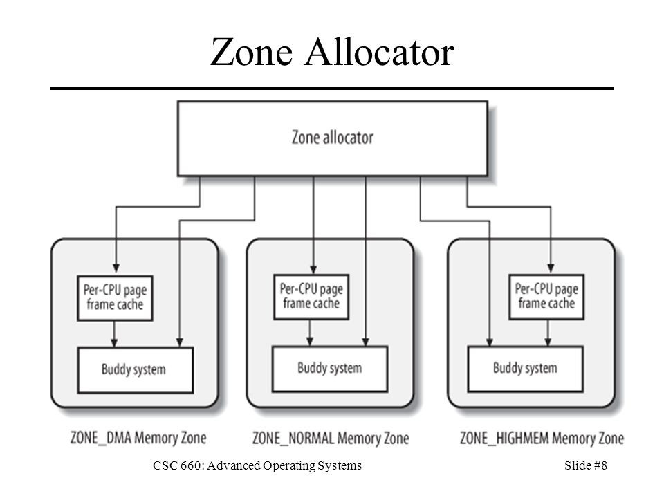 CSC 660: Advanced Operating SystemsSlide #8 Zone Allocator