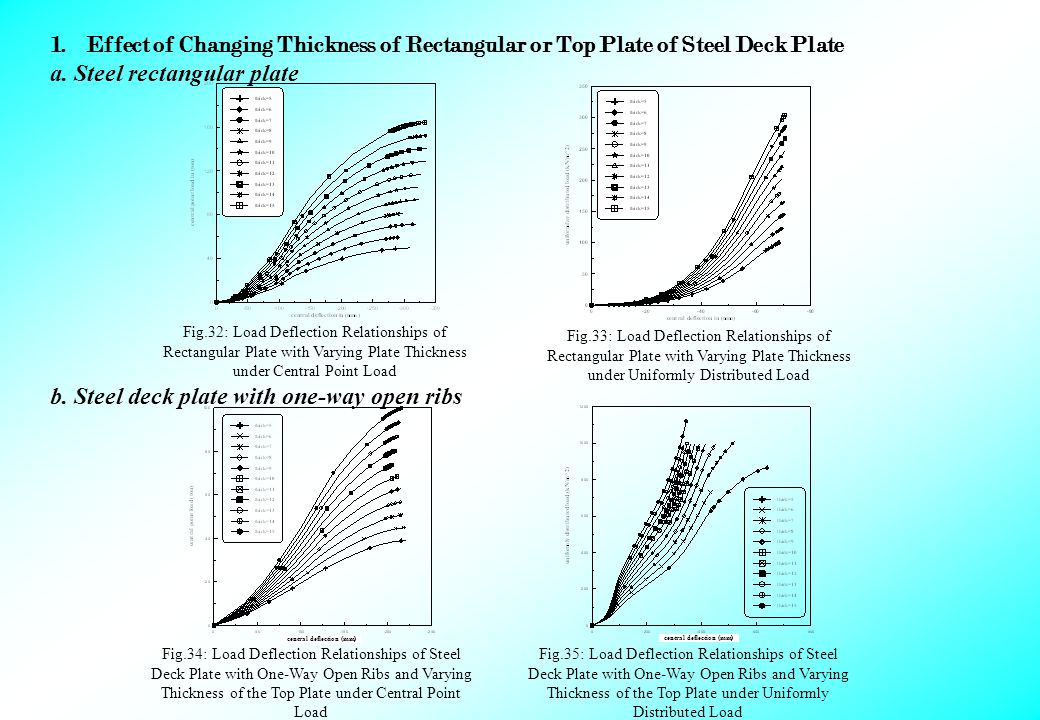 1.Effect of Changing Thickness of Rectangular or Top Plate of Steel Deck Plate a.