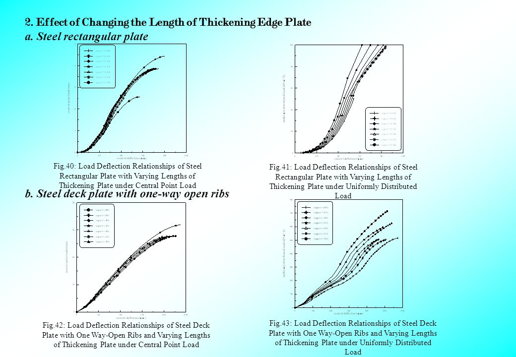 2. Effect of Changing the Length of Thickening Edge Plate a.