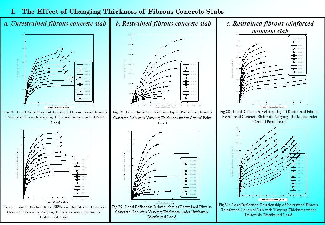 1.The Effect of Changing Thickness of Fibrous Concrete Slabs c.