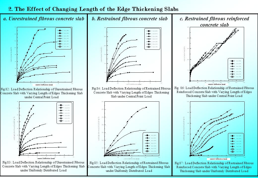 2. The Effect of Changing Length of the Edge Thickening Slabs c.