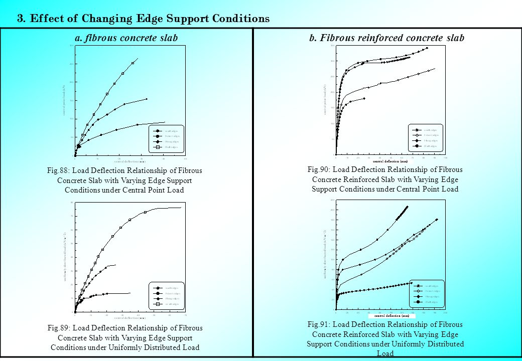 3. Effect of Changing Edge Support Conditions b. Fibrous reinforced concrete slaba.