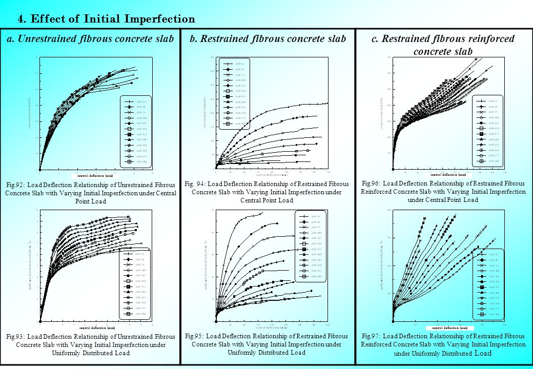 4. Effect of Initial Imperfection c. Restrained fibrous reinforced concrete slab b.