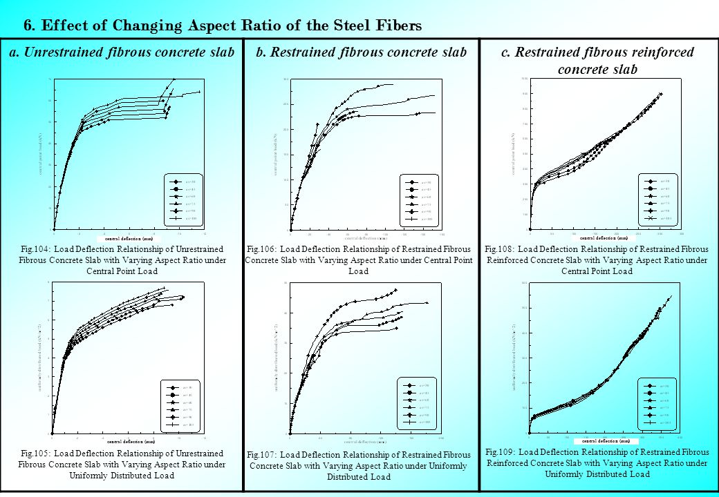 6. Effect of Changing Aspect Ratio of the Steel Fibers c.