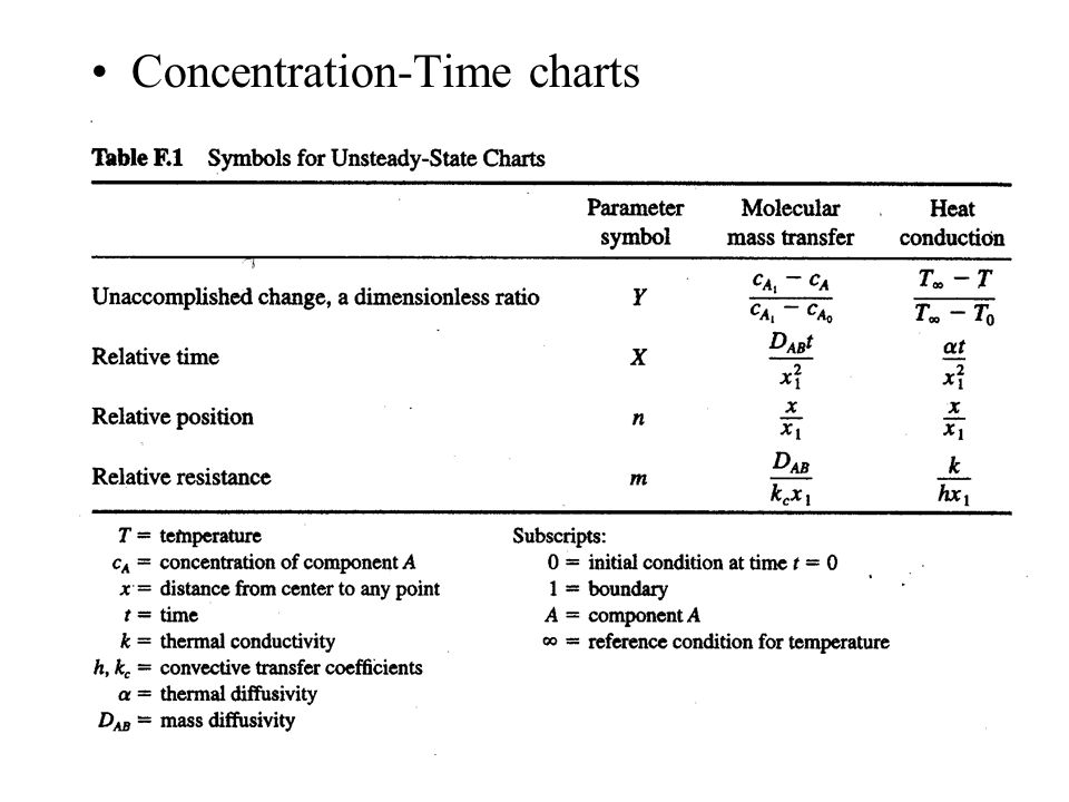 Concentration-Time charts