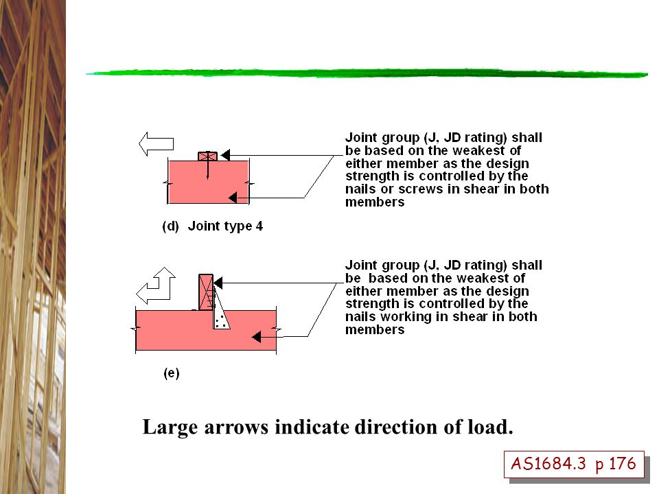 Large arrows indicate direction of load. AS1684.3 p 176
