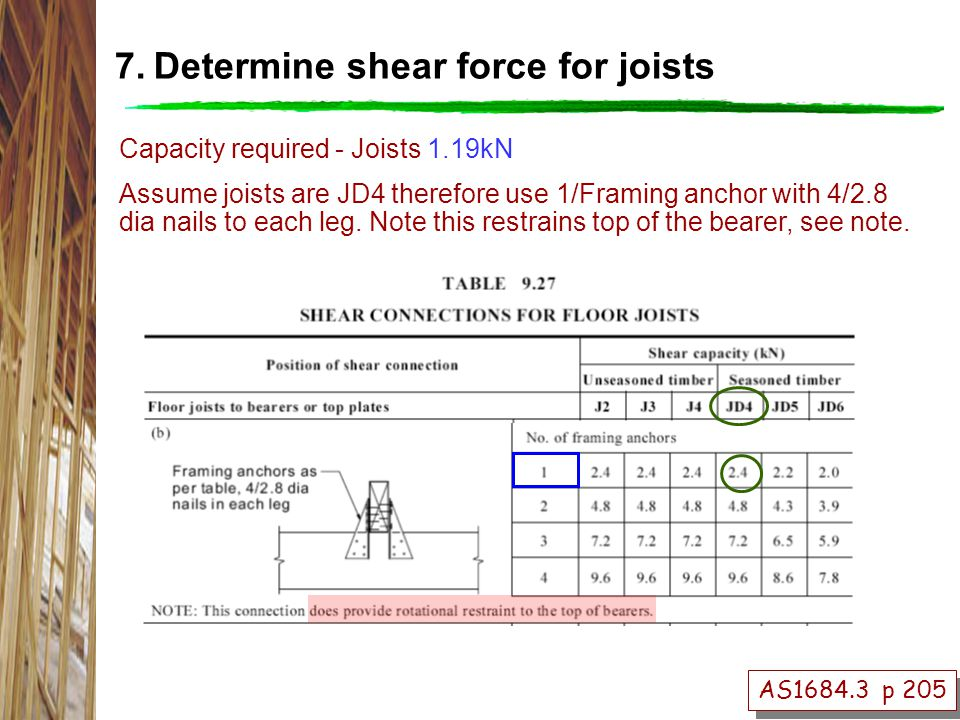 Capacity required - Joists 1.19kN Assume joists are JD4 therefore use 1/Framing anchor with 4/2.8 dia nails to each leg.