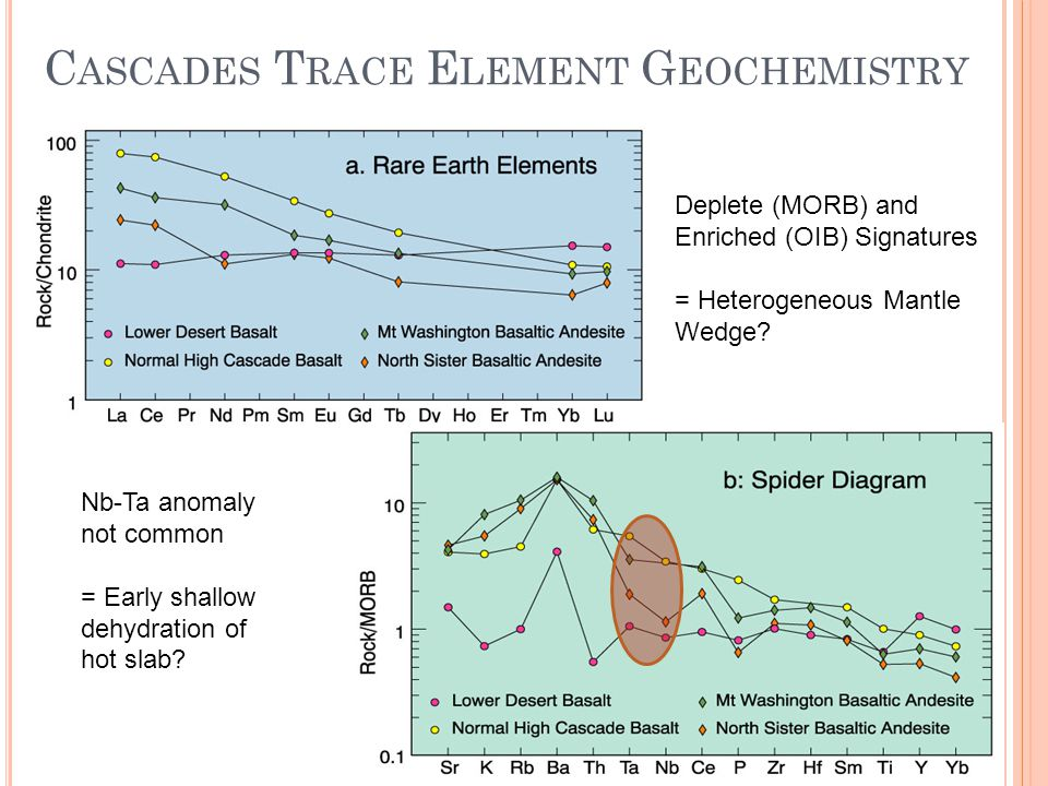 C ASCADES T RACE E LEMENT G EOCHEMISTRY Deplete (MORB) and Enriched (OIB) Signatures = Heterogeneous Mantle Wedge.