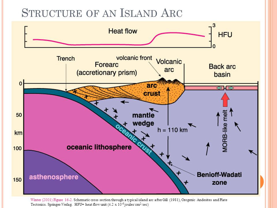 V OLCANIC R OCKS OF I SLAND A RCS Complex tectonic situation and broad spectrum of volcanic products High proportion of basaltic andesite and andesite Basalts common and an important part of the story