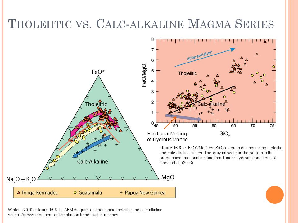T HOLEIITIC VS. C ALC - ALKALINE M AGMA S ERIES Winter (2010) Figure 16.6.